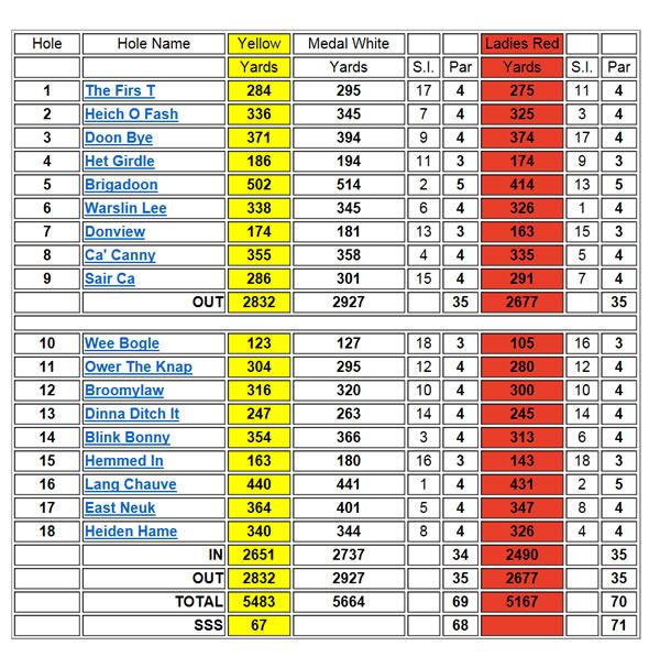 Inverurie Golf Club Scorecard