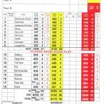 Dunbar Golf Club Scorecard.