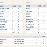 Royal Troon Portland Course Scorecard.
