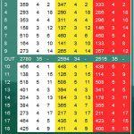 Braehead Golf Club Scorecard.