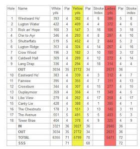 Caldwell Golf Club Scorecard.