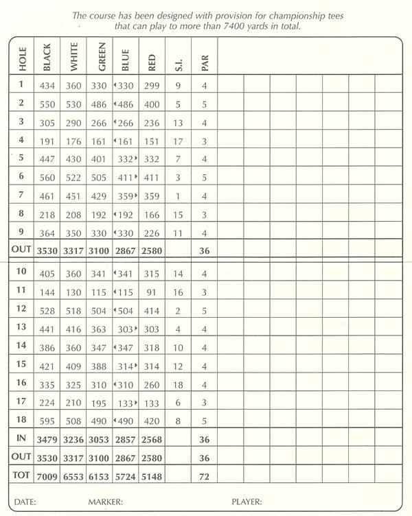 Castle Stuart Golf Links Scorecard.