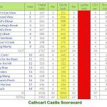 Cathcart Castle Golf Club Scorecard.