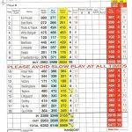 Charleton Golf Club Scorecard.