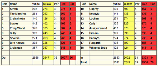 Dunkeld and Birnam Golf Club Scorecard.