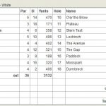 Haggs Castle Golf Club Scorecard.