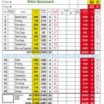 Killin Golf Club Scorecard.