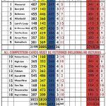 Kilsyth Lennox Golf Club Scorecard.