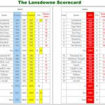 Blairgowrie Golf Club Landsdowne Scorecard.