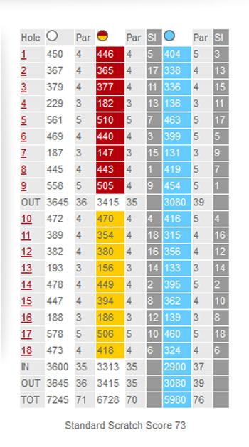 Muirfield Golf Course Scorecard.