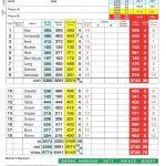 Nairn Golf Club Scorecard.