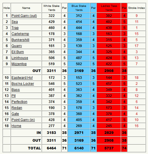 The North Berwick Golf Club Scorecard.