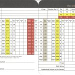 St Andrews Links Old Course Scorecard.