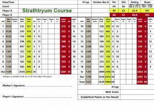 St Andrews Links Strathtyrum Course Scorecard.