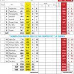 Torwoodlee Golf Club Scorecard.