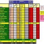 Tillicoultry Golf Club Scorecard.